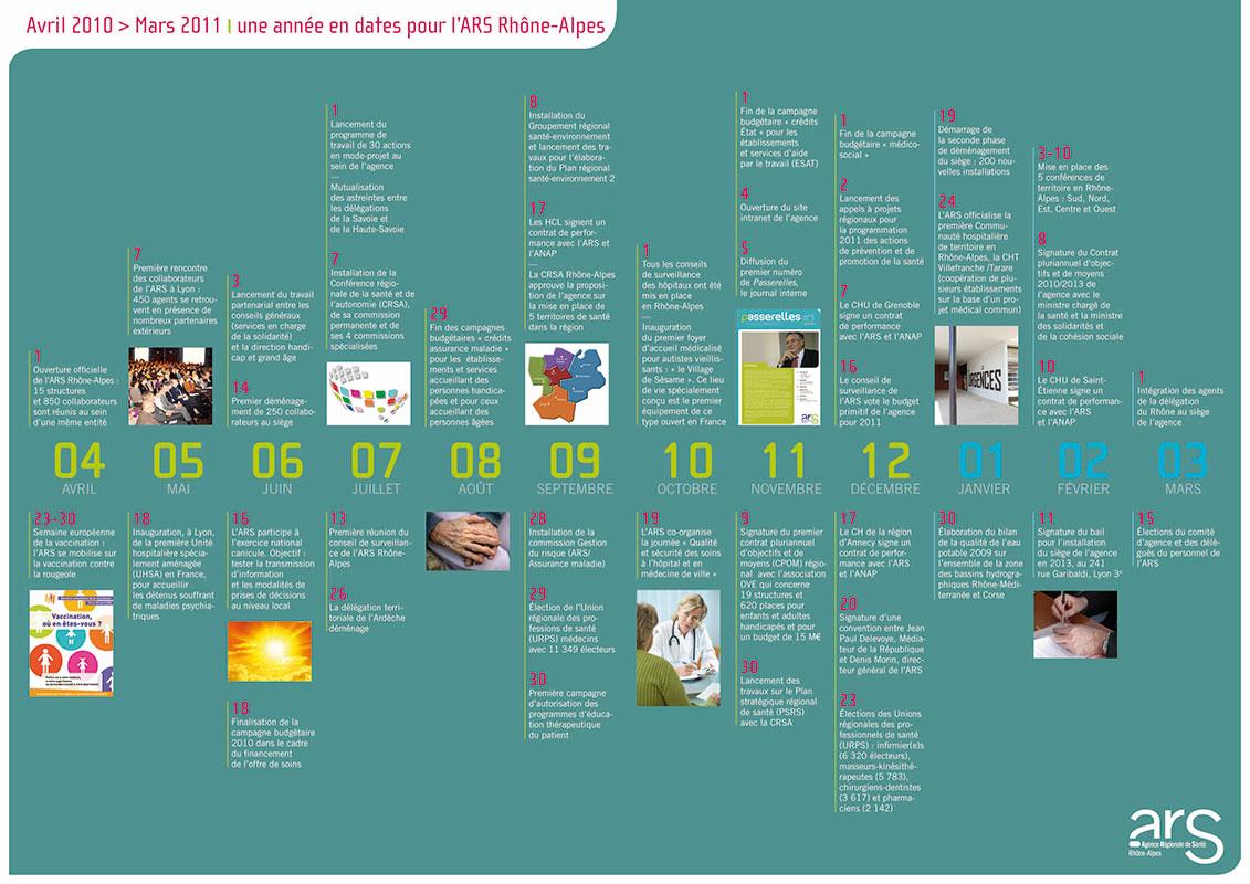 Graphisme du bilan annuel de l'Ars - Lyon
