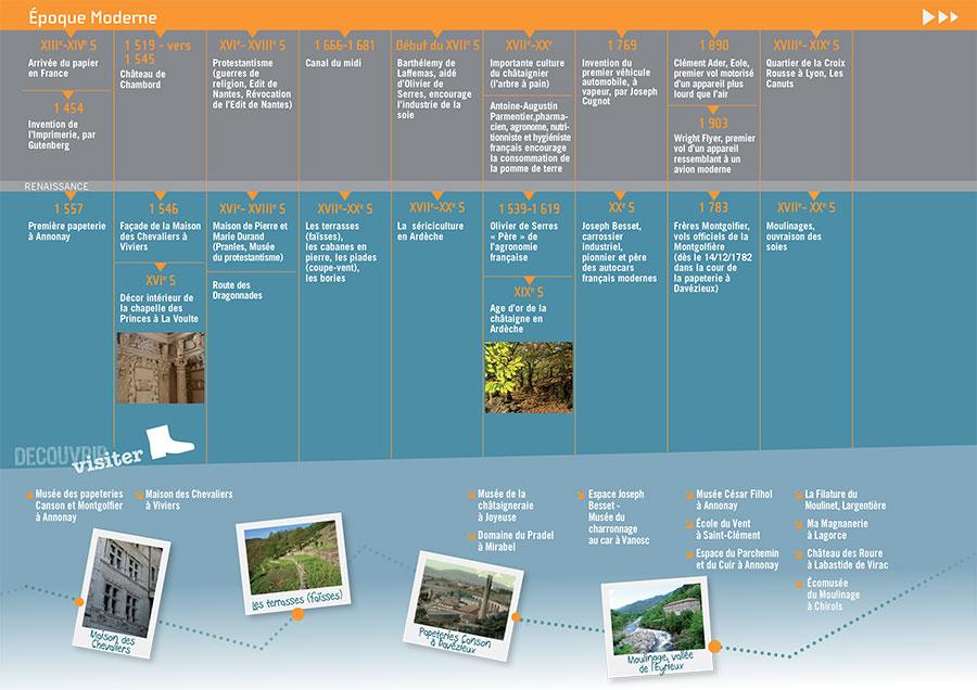 Dépliant, Tourisme, Ardèche, frise chronologique