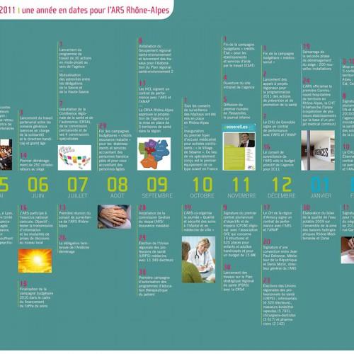 Graphisme du bilan annuel de l'Ars – Lyon